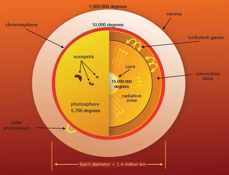 Dissecting Bad Models Solar Temperature Gradient Paradox