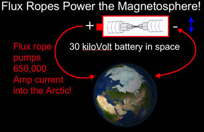 Battery in space