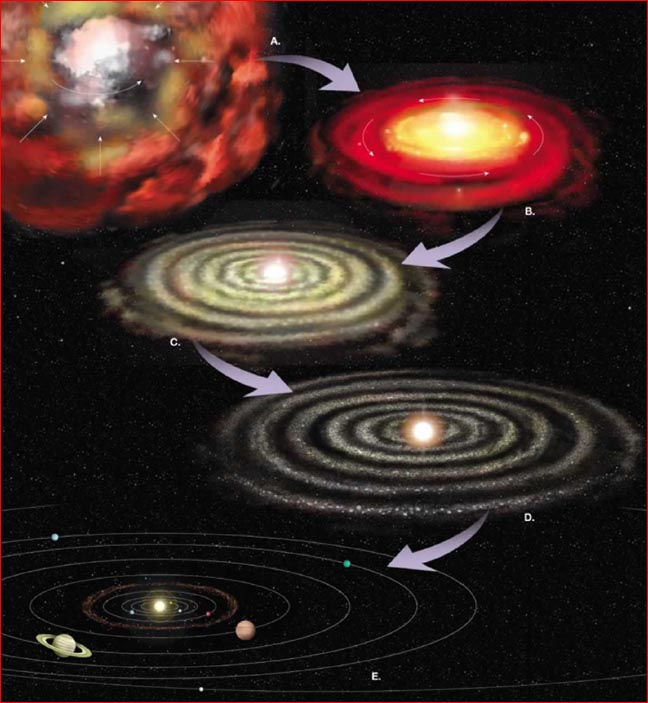 Formation of our Earth: The Big Bang and the Formation of our Universe