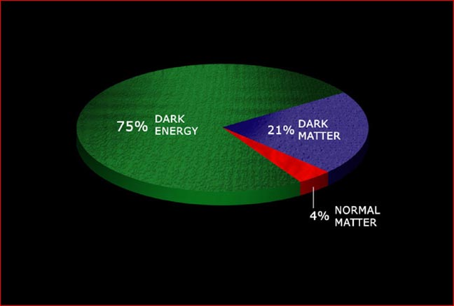 dark energy dark matter