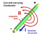 Magnetic field lines surround a conductor in concentric, equal valued cylinders or &quot;shells&quot;.  Note that if you align your right thumb in the direction arrow of the current, your curled fingers show the magnetic field direction.  Image credit: Wikimedia Commons, captions added