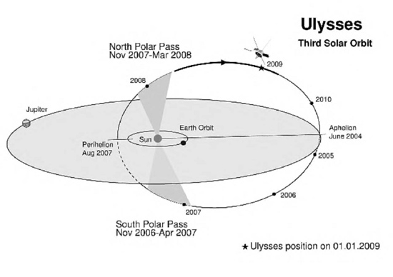 Ulysses orbital diagram around the Sun's poles. Credit: NASA/ESA