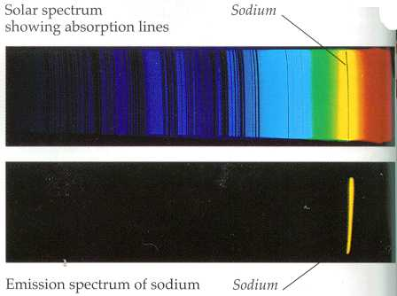 Emission Lines of Stars Sodium Emission Line