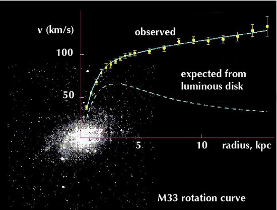 Domingos - Trocar ideias s/ teoria do Universo Elétrico - Página 2 M33-rotation-curve-550x416