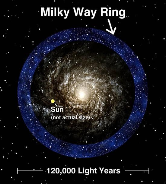 Domingos - Trocar ideias s/ teoria do Universo Elétrico - Página 2 Milky-Way-ring-Sloan-digital-sky1-550x610