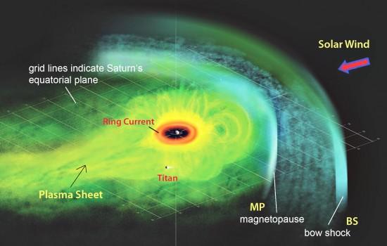 Domingos - Trocar ideias s/ teoria do Universo Elétrico - Página 2 Saturn-current-sheet-550x350