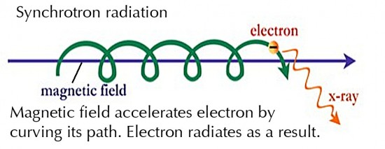 Domingos - Trocar ideias s/ teoria do Universo Elétrico - Página 2 Synchrotron-radiation-550x213