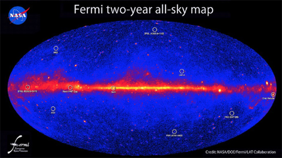 Gamma-ray sources in the sky