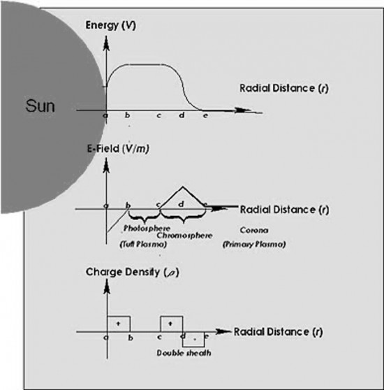 Energy, electric field strength, and charge density as a function of radial distance from the Sun's surface
