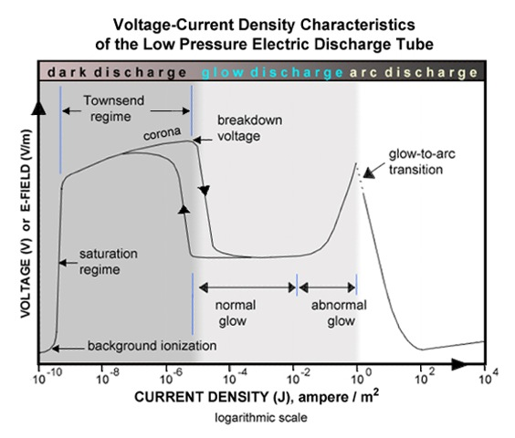 Plasma voltage-current density diagram, discharge modes