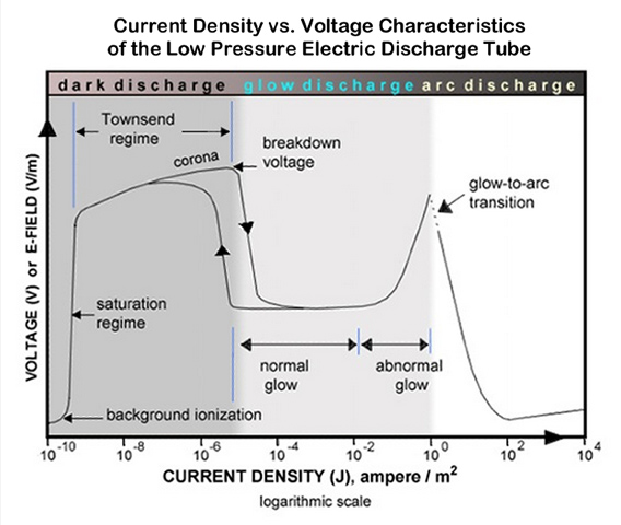 Plasma current-density versus voltage diagram, electric discharge modes