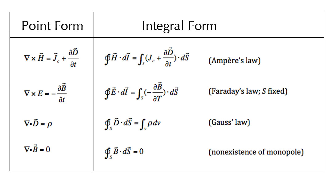 Αποτέλεσμα εικόνας για maxwell equations