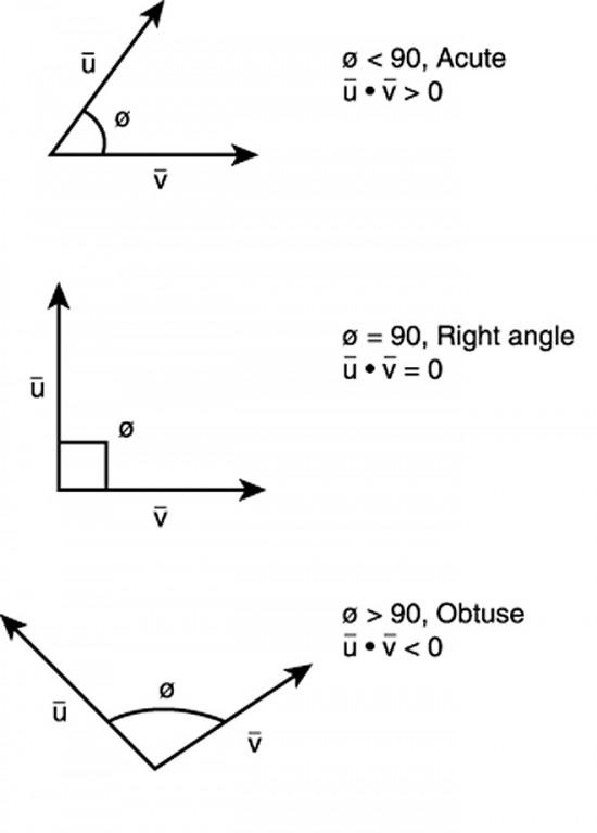 Appendix I Vector Algebra The Thunderbolts Project