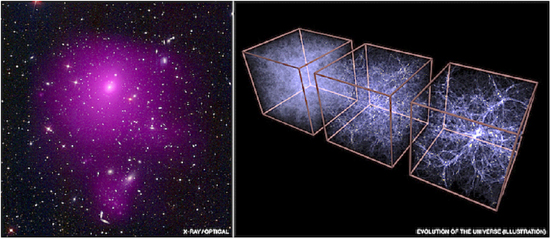 (L) Galactic cluster Abell 85. (R) A simulation of the Universe at 0.9 billion, 3.2 billion and 13.7 billion years. Credit: X-ray (NASA/CXC/SAO/A.Vikhlinin et al.); Optical (SDSS); Illustration (MPE/V.Springel)
