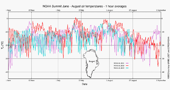 Greenland's temperature variations: comparing 2011, 2012 and 2013. Credit: NOAA
