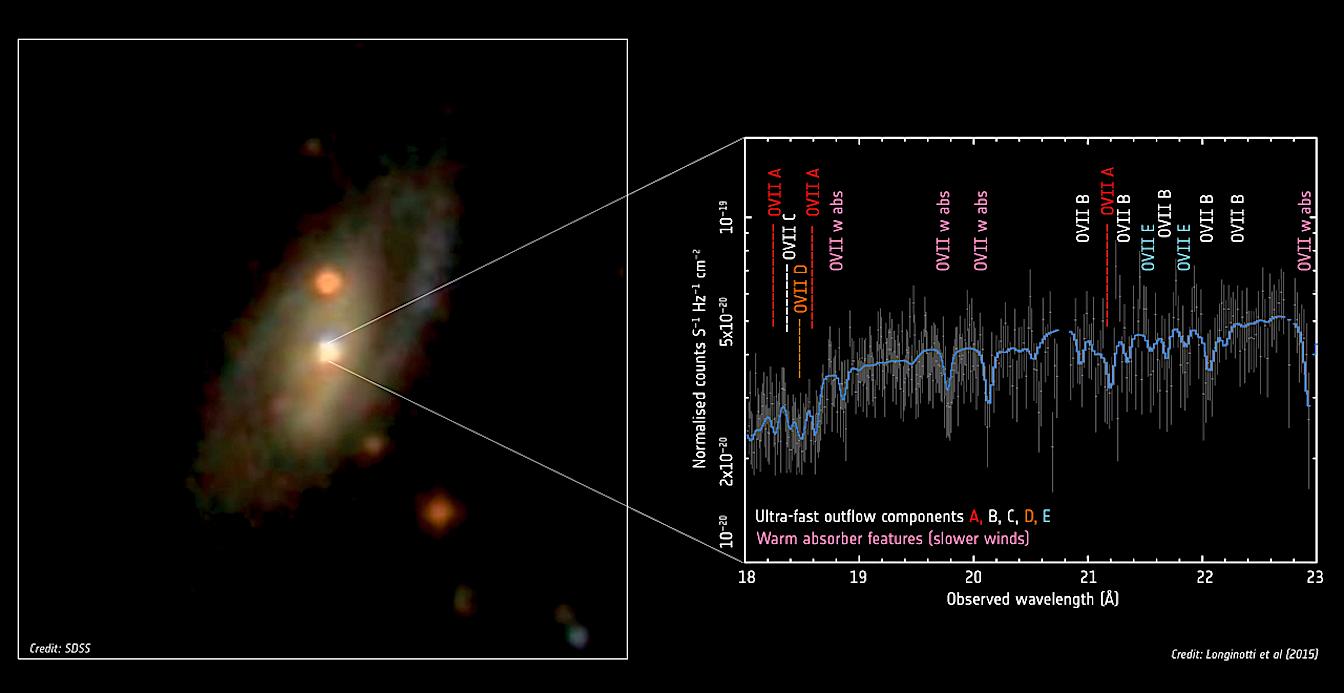 Rapid outflow from IRAS17020+4544. Image: Sloan Digital Sky Survey; Spectrum: Longinotti et al. (2015)