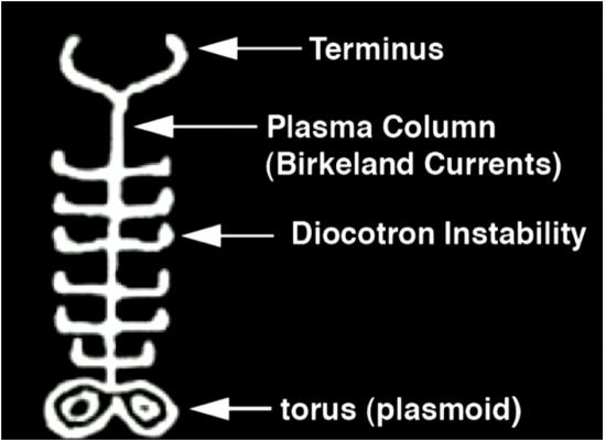 Tony Peratt's explanation of the Kayenta pictograph